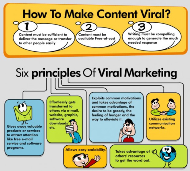 Image result for viral marketing infographics