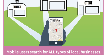 How to drive mobile phone users to your local business website