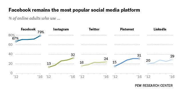 Facebook is more than 2 times as popular as the next most-popular social media