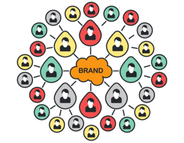 Essentials of Influencer Marketing